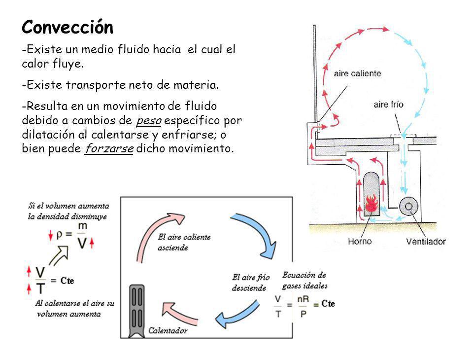 Convección -Existe un medio fluido hacia el cual el calor fluye. -Existe transporte neto de materia. -Resulta en un movimiento de fluido debido a camb