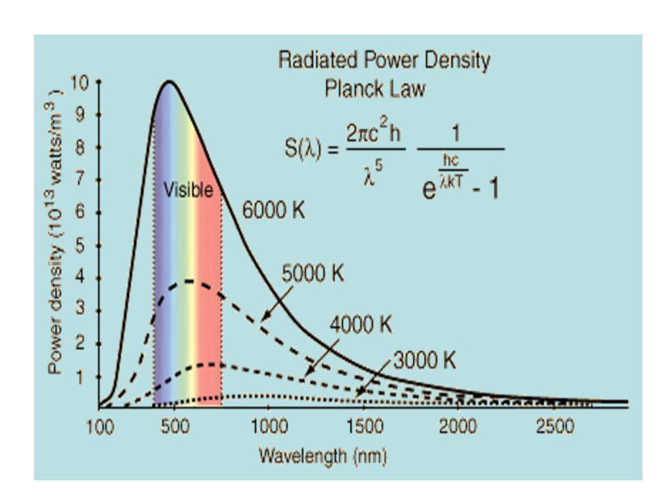 Veamos algunas curvas de radiación para diferentes temperaturas