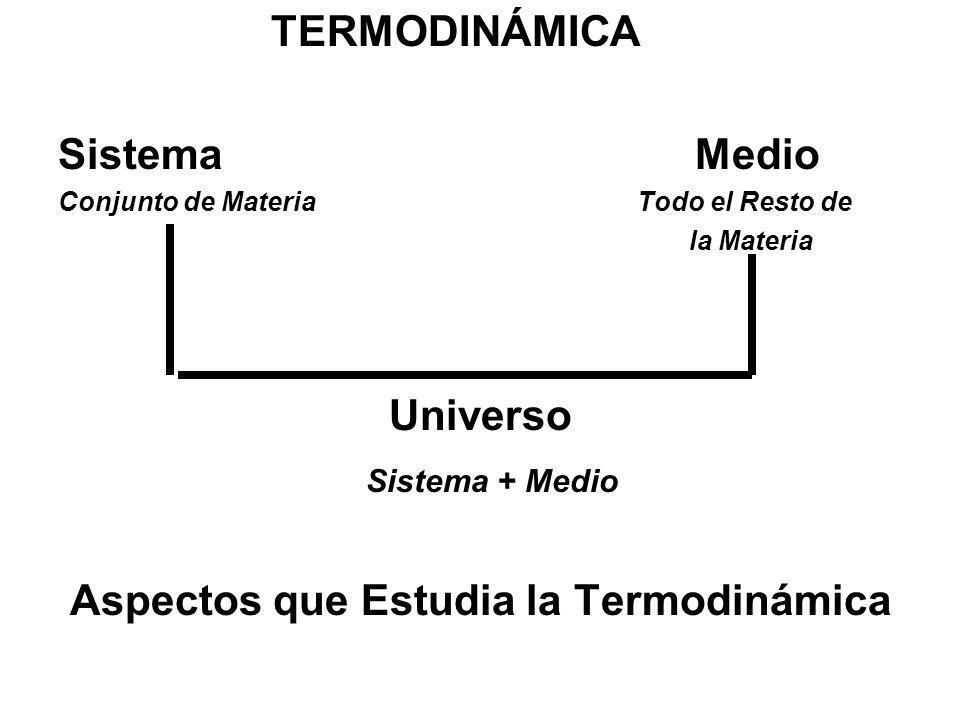 TERMODINÁMICA Sistema Medio Conjunto de Materia Todo el Resto de la Materia Universo Sistema + Medio Aspectos que Estudia la Termodinámica