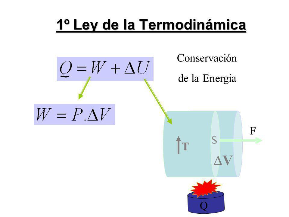 1º Ley de la Termodinámica Conservación de la Energía V F S T Q