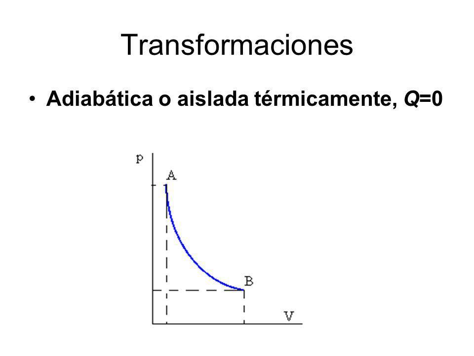 Adiabática o aislada térmicamente, Q=0 Transformaciones
