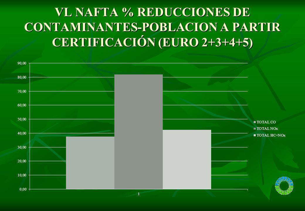 VL NAFTA % REDUCCIONES DE CONTAMINANTES-POBLACION A PARTIR CERTIFICACIÓN (EURO 2+3+4+5)