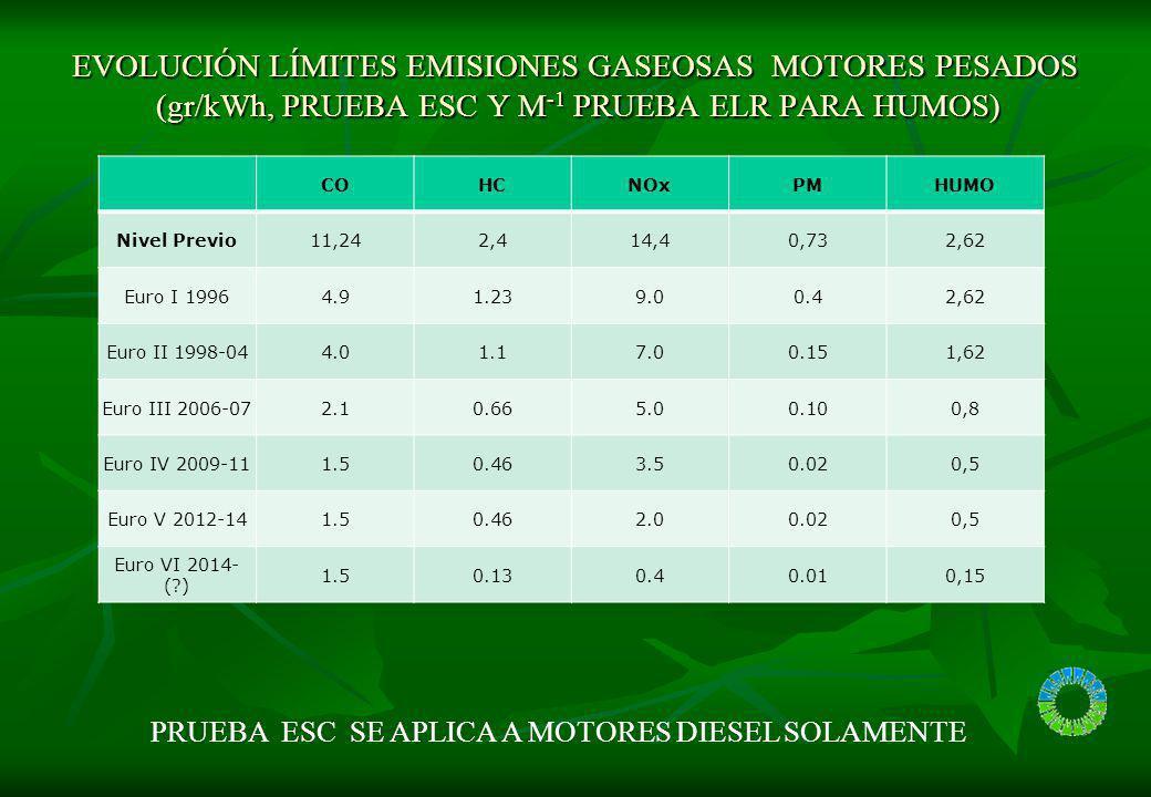 EVOLUCIÓN LÍMITES EMISIONES GASEOSAS MOTORES PESADOS (gr/kWh, PRUEBA ESC Y M -1 PRUEBA ELR PARA HUMOS) ETC dinamometro (secuencia) COHCNOxPMHUMO Nivel