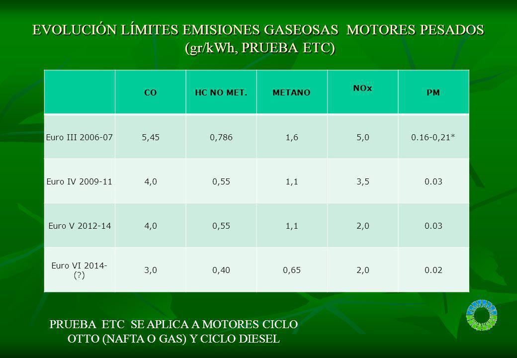 EVOLUCIÓN LÍMITES EMISIONES GASEOSAS MOTORES PESADOS (gr/kWh, PRUEBA ETC) ETC dinamometro (secuencia) COHC NO MET.METANO NOx PM Euro III 2006-075,450,