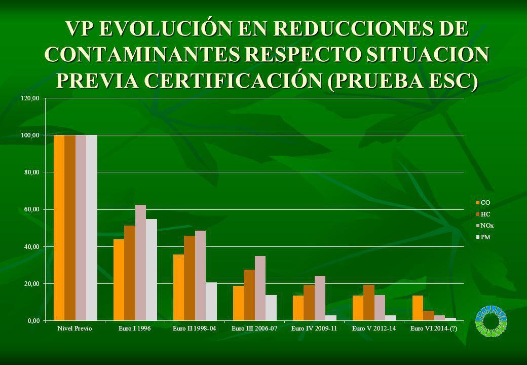 VP EVOLUCIÓN EN REDUCCIONES DE CONTAMINANTES RESPECTO SITUACION PREVIA CERTIFICACIÓN (PRUEBA ESC)