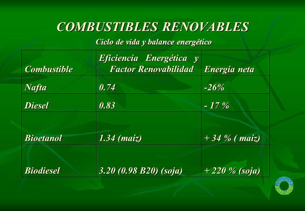 COMBUSTIBLES RENOVABLES Ciclo de vida y balance energético Combustible Eficiencia Energética y Factor Renovabilidad Energía neta Nafta0.74-26% Diesel0