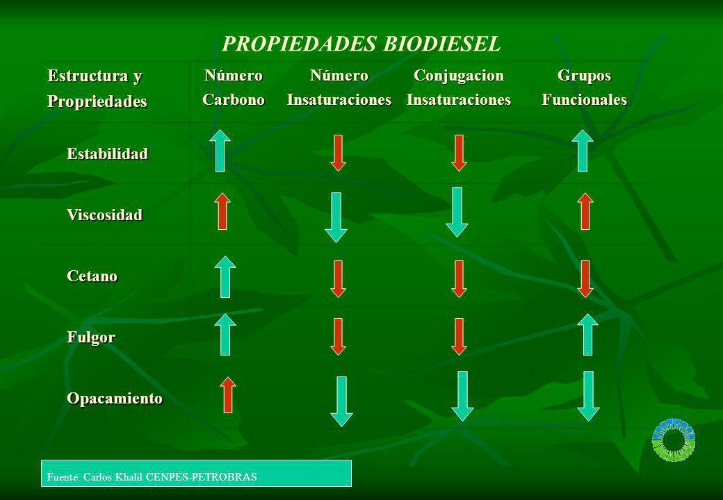 PROPIEDADES BIODIESEL Estructura y PropriedadesNúmeroCarbonoNúmeroInsaturacionesConjugacionInsaturacionesGruposFuncionales Estabilidad Viscosidad Ceta