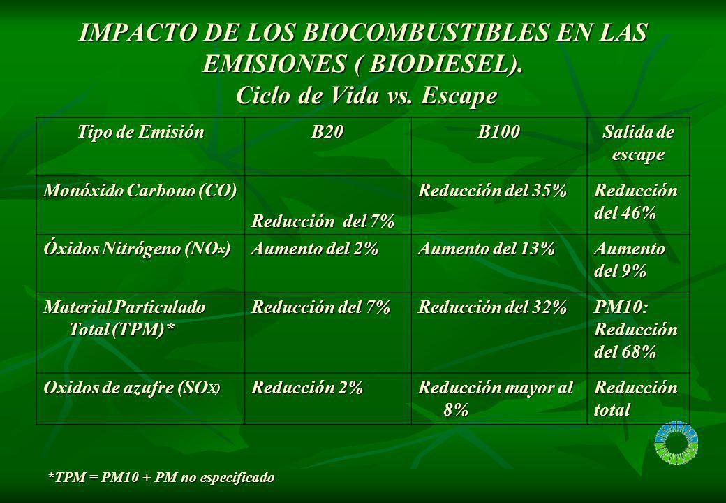 IMPACTO DE LOS BIOCOMBUSTIBLES EN LAS EMISIONES ( BIODIESEL). Ciclo de Vida vs. Escape Tipo de Emisión B20B100 Salida de escape Monóxido Carbono (CO)