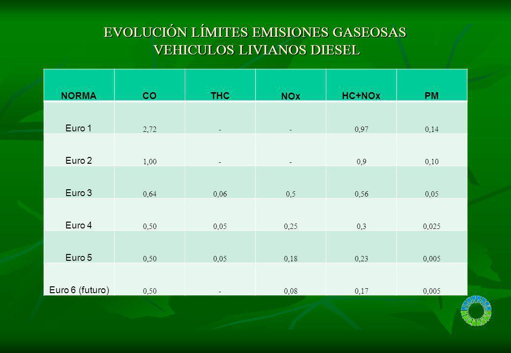 EVOLUCIÓN LÍMITES EMISIONES GASEOSAS VEHICULOS LIVIANOS DIESEL EVOLUCIÓN LÍMITES EMISIONES GASEOSAS VEHICULOS LIVIANOS DIESEL ETC dinamometro (secuenc