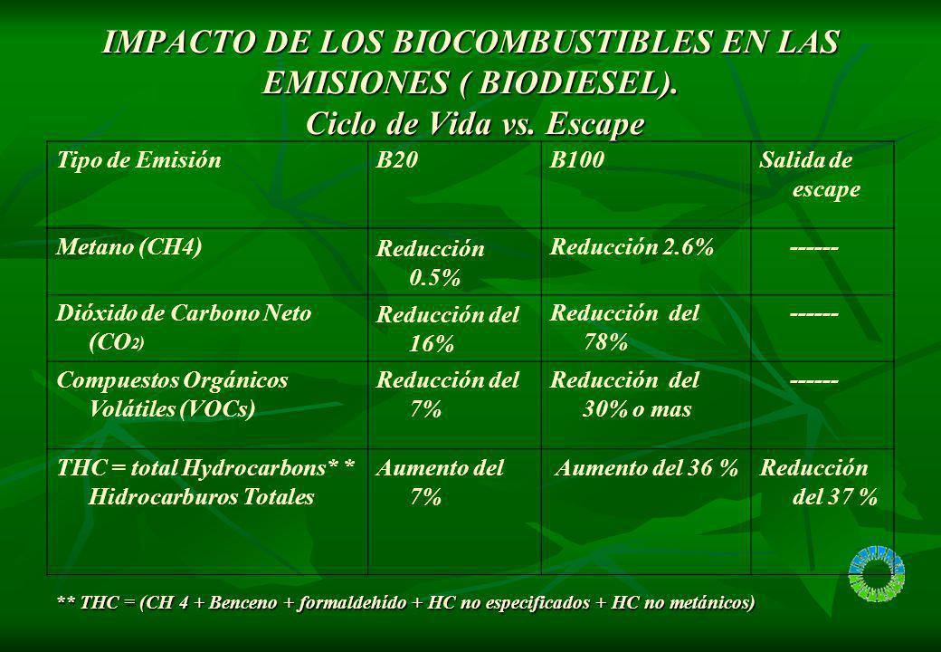IMPACTO DE LOS BIOCOMBUSTIBLES EN LAS EMISIONES ( BIODIESEL). Ciclo de Vida vs. Escape Tipo de EmisiónB20B100Salida de escape Metano (CH4) Reducción 0