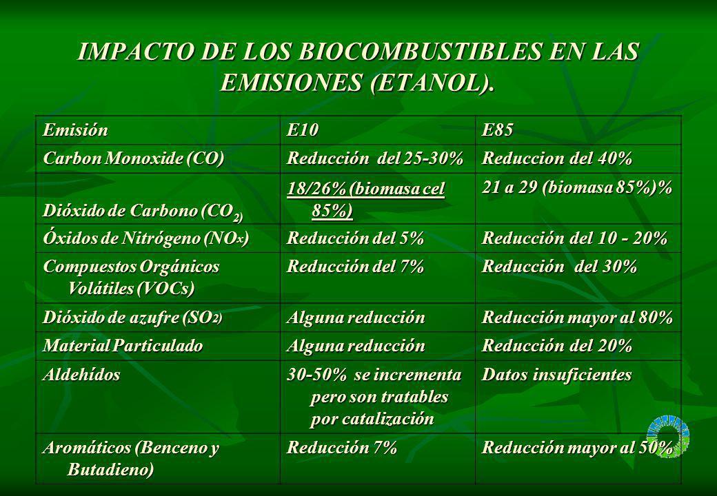 IMPACTO DE LOS BIOCOMBUSTIBLES EN LAS EMISIONES (ETANOL). EmisiónE10E85 Carbon Monoxide (CO) Reducción del 25-30% Reduccion del 40% Dióxido de Carbono