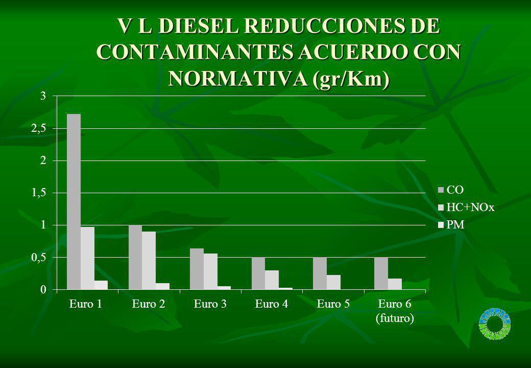 V L DIESEL REDUCCIONES DE CONTAMINANTES ACUERDO CON NORMATIVA (gr/Km)