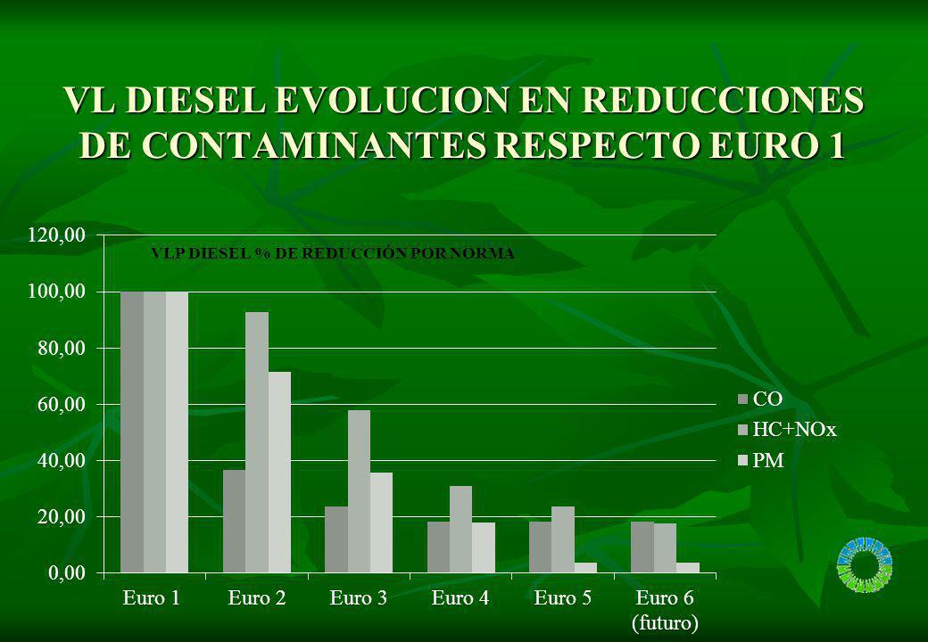 VL DIESEL EVOLUCION EN REDUCCIONES DE CONTAMINANTES RESPECTO EURO 1
