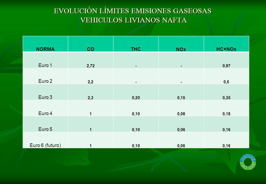 EVOLUCIÓN LÍMITES EMISIONES GASEOSAS VEHICULOS LIVIANOS NAFTA EVOLUCIÓN LÍMITES EMISIONES GASEOSAS VEHICULOS LIVIANOS NAFTA ETC dinamometro (secuencia