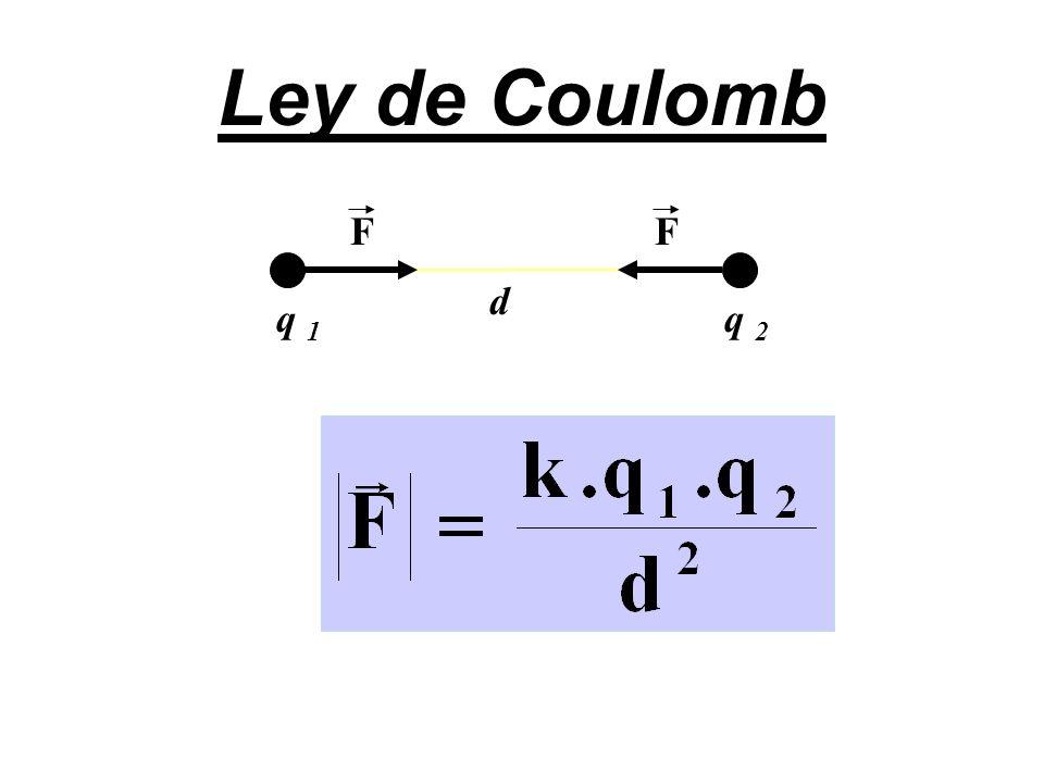 Ley de Coulomb q 1 q 2 d FF