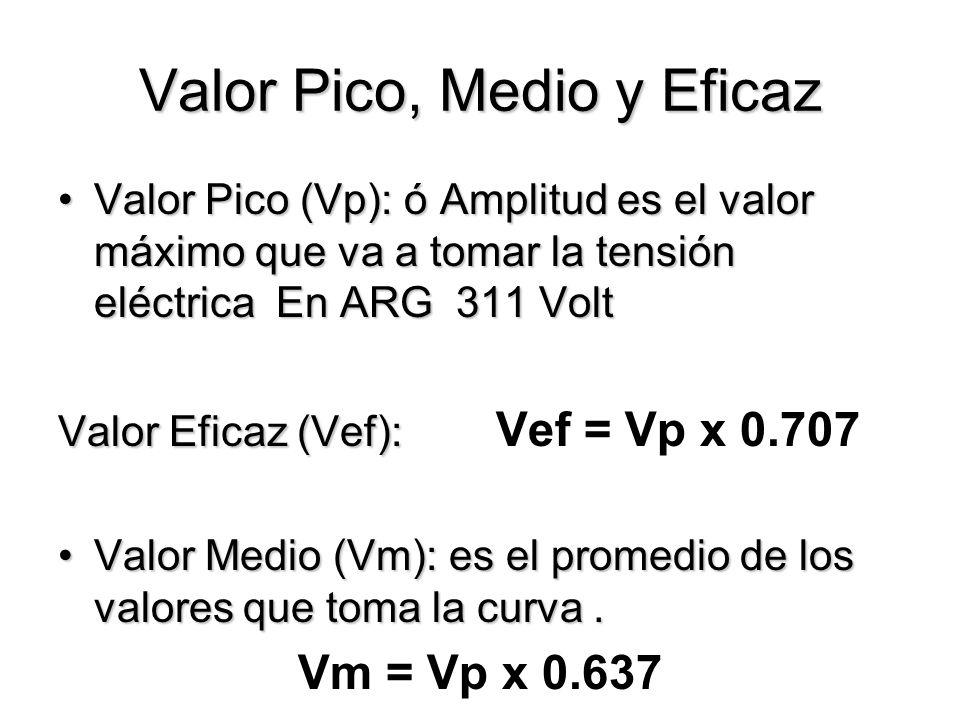 Valor Pico, Medio y Eficaz Valor Pico (Vp): ó Amplitud es el valor máximo que va a tomar la tensión eléctrica En ARG 311 VoltValor Pico (Vp): ó Amplitud es el valor máximo que va a tomar la tensión eléctrica En ARG 311 Volt Valor Eficaz (Vef): Valor Eficaz (Vef): Vef = Vp x 0.707 Valor Medio (Vm): es el promedio de los valores que toma la curva.Valor Medio (Vm): es el promedio de los valores que toma la curva.