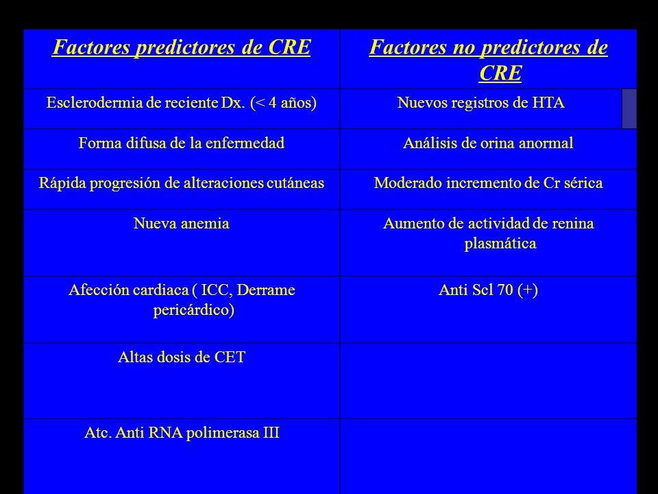 Factores predictores de CREFactores no predictores de CRE Esclerodermia de reciente Dx. (< 4 años)Nuevos registros de HTA Forma difusa de la enfermeda