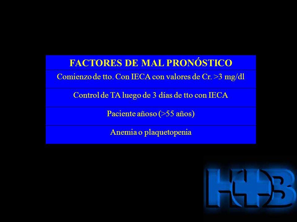 FACTORES DE MAL PRONÓSTICO Comienzo de tto. Con IECA con valores de Cr. >3 mg/dl Control de TA luego de 3 días de tto con IECA Paciente añoso (>55 año