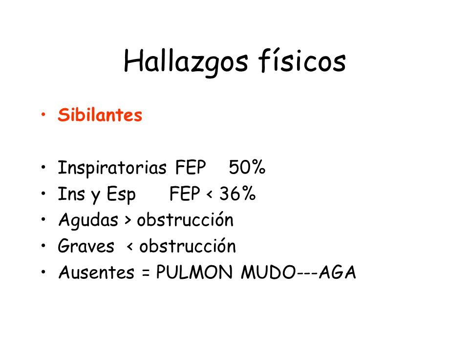 Hallazgos físicos Sibilantes Inspiratorias FEP 50% Ins y Esp FEP < 36% Agudas > obstrucción Graves < obstrucción Ausentes = PULMON MUDO---AGA