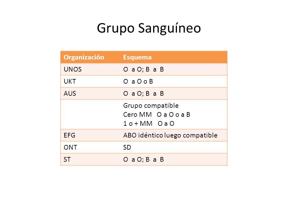 Grupo Sanguíneo OrganizaciónEsquema UNOSO a O; B a B UKTO a O o B AUSO a O; B a B Grupo compatible Cero MM O a O o a B 1 o + MM O a O EFGABO idéntico luego compatible ONTSD STO a O; B a B