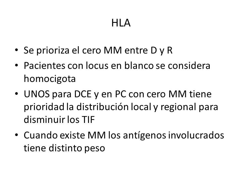 HLA Se prioriza el cero MM entre D y R Pacientes con locus en blanco se considera homocigota UNOS para DCE y en PC con cero MM tiene prioridad la distribución local y regional para disminuir los TIF Cuando existe MM los antígenos involucrados tiene distinto peso