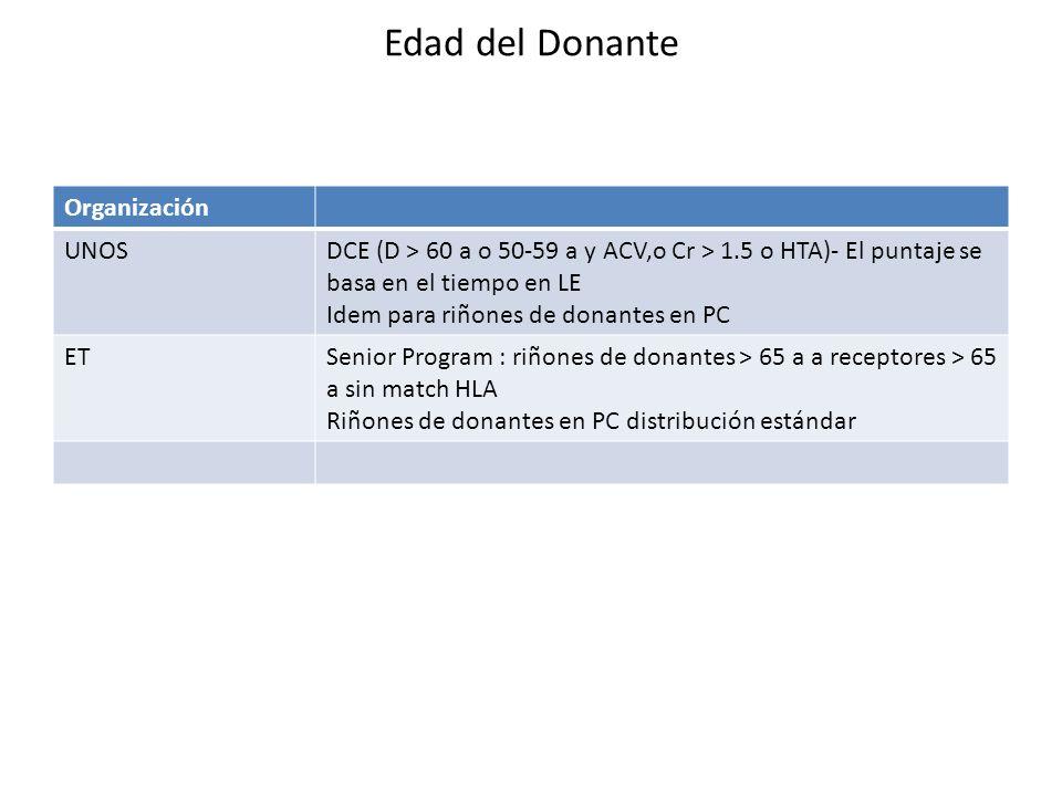Edad del Donante Organización UNOSDCE (D > 60 a o 50-59 a y ACV,o Cr > 1.5 o HTA)- El puntaje se basa en el tiempo en LE Idem para riñones de donantes en PC ETSenior Program : riñones de donantes > 65 a a receptores > 65 a sin match HLA Riñones de donantes en PC distribución estándar