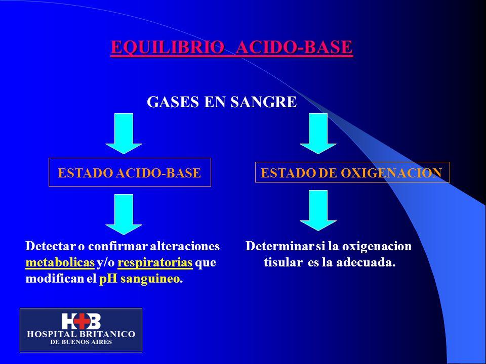 EQUILIBRIO ACIDO-BASE GASES EN SANGRE ESTADO ACIDO-BASE ESTADO DE OXIGENACION Detectar o confirmar alteraciones Determinar si la oxigenacion metabolicas y/o respiratorias que tisular es la adecuada.