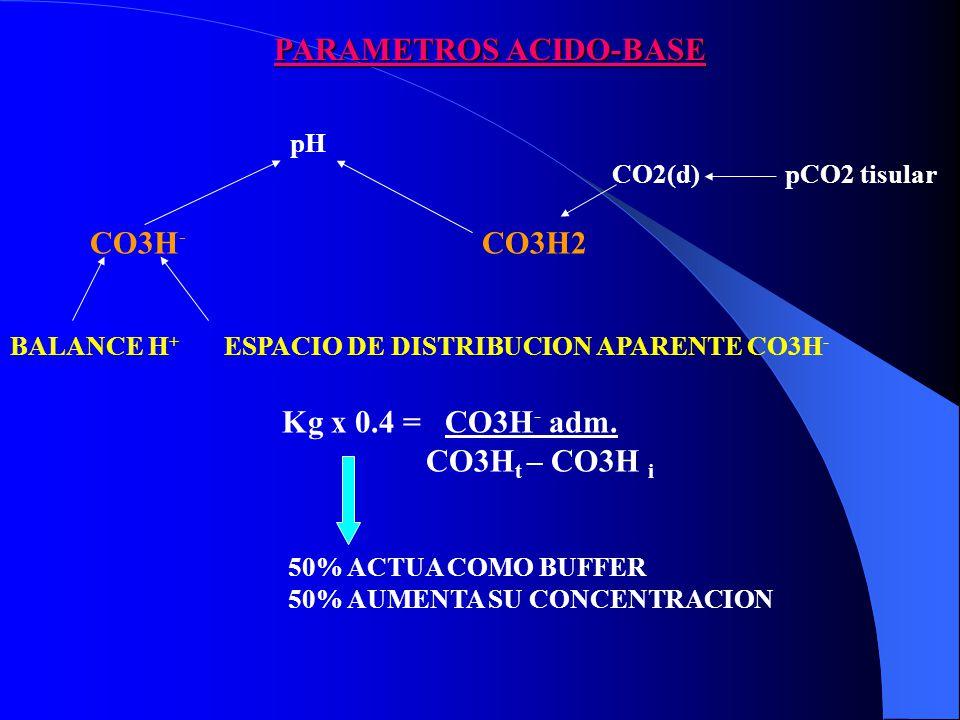 PARAMETROS ACIDO-BASE pH CO3H - CO3H2 BALANCE H + ESPACIO DE DISTRIBUCION APARENTE CO3H - Kg x 0.4 = CO3H - adm.