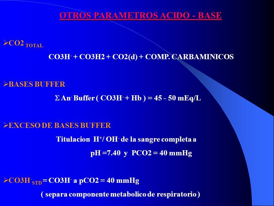 CO2 TOTAL CO3H - + CO3H2 + CO2(d) + COMP.