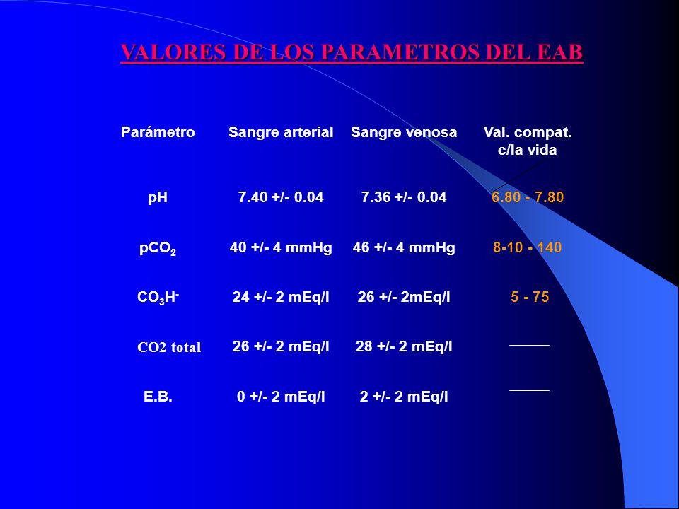 ParámetroSangre arterialSangre venosaVal.compat.