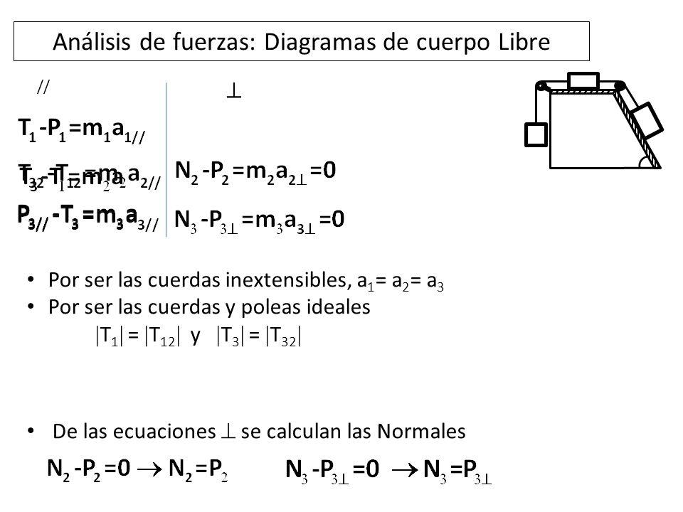 Análisis de fuerzas: Diagramas de cuerpo Libre // Por ser las cuerdas inextensibles, a 1 = a 2 = a 3 Por ser las cuerdas y poleas ideales T 1 = T 12 y T 3 = T 32 De las ecuaciones se calculan las Normales