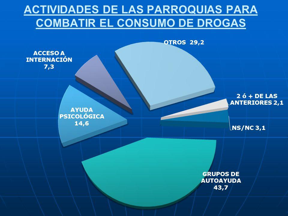 ACTIVIDADES DE LAS PARROQUIAS PARA COMBATIR EL CONSUMO DE DROGAS
