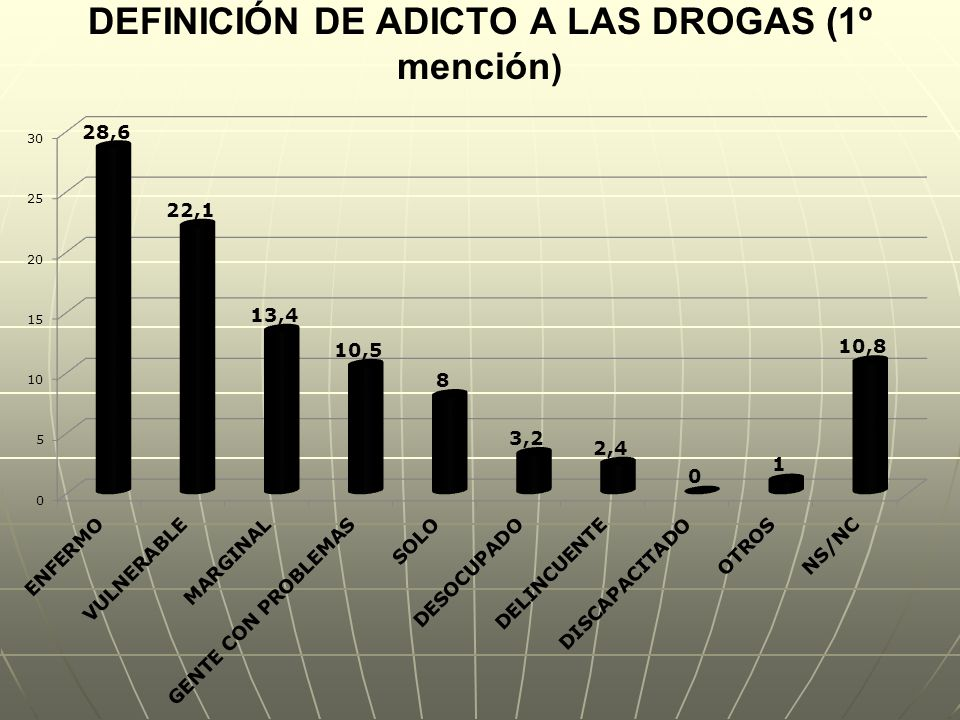 DEFINICIÓN DE ADICTO A LAS DROGAS (1º mención )