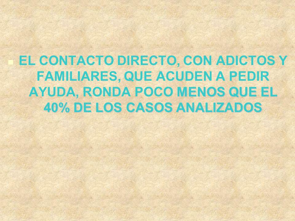MENOS QUE EL 40% DE LOS CASOS ANALIZADOS EL CONTACTO DIRECTO, CON ADICTOS Y FAMILIARES, QUE ACUDEN A PEDIR AYUDA, RONDA POCO MENOS QUE EL 40% DE LOS CASOS ANALIZADOS