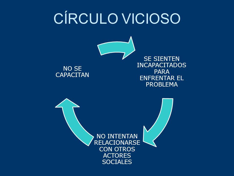CÍRCULO VICIOSO SE SIENTEN INCAPACITADOS PARA ENFRENTAR EL PROBLEMA NO INTENTAN RELACIONARSE CON OTROS ACTORES SOCIALES NO SE CAPACITAN