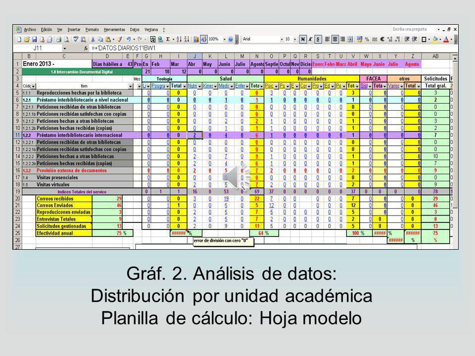 Gráf.1.Recolección de datos: Planilla de cálculo - Hoja modelo* *Adaptación tomada del Proyecto Roble – UNLP http://roble.biblio.unlp.edu.ar/cynin/home/institucional/proyecto- roble