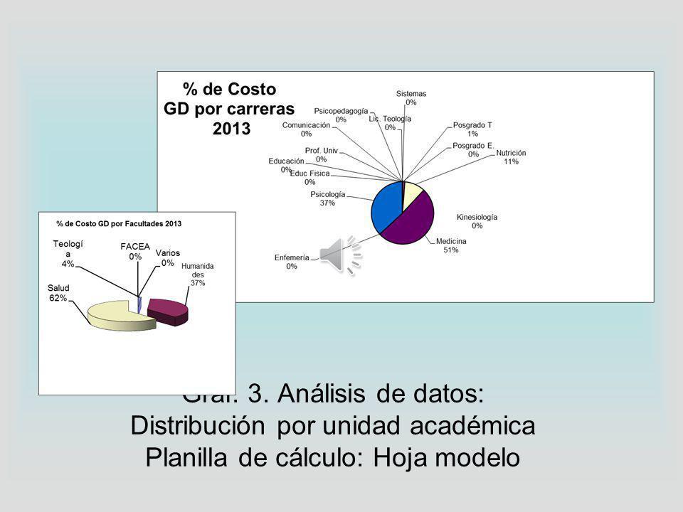 Gráf. 3. Análisis de datos: Distribución por unidad académica Planilla de cálculo: Hoja modelo