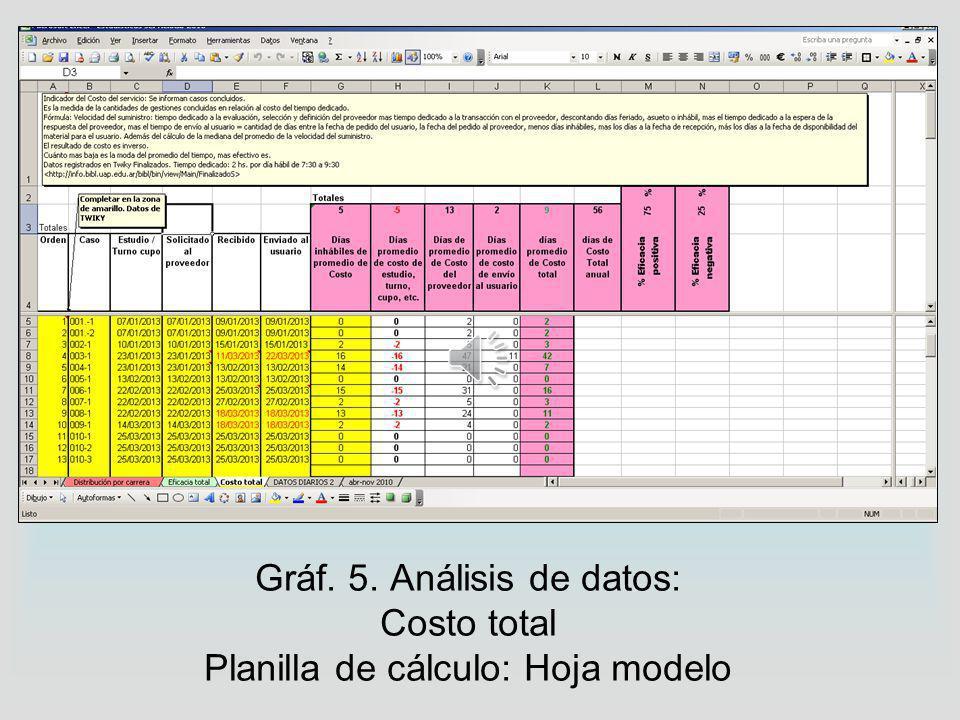 Gráf. 4. Recolección de datos: Wiki: Página modelo