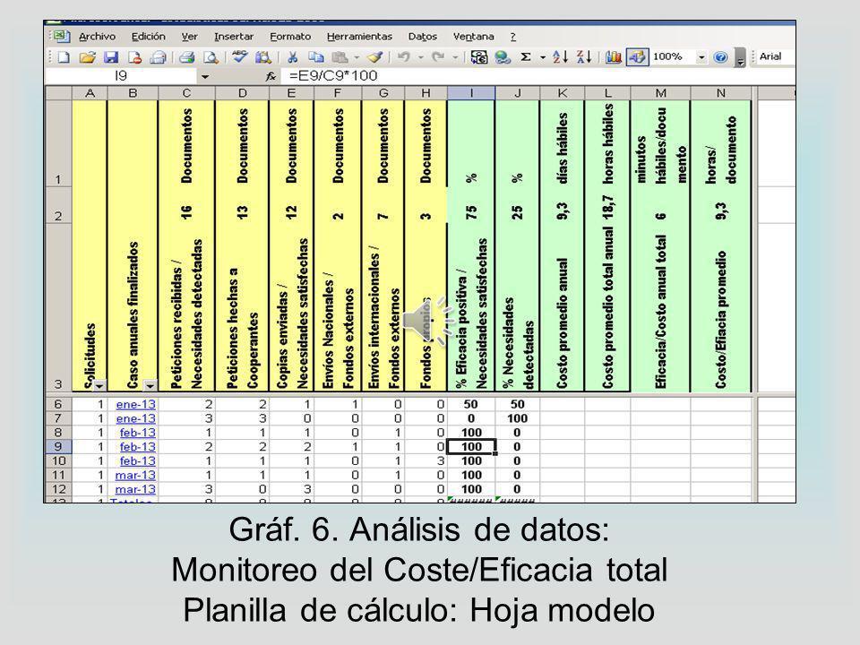 Gráf. 6. Análisis de datos: Monitoreo del Coste/Eficacia total Planilla de cálculo: Hoja modelo