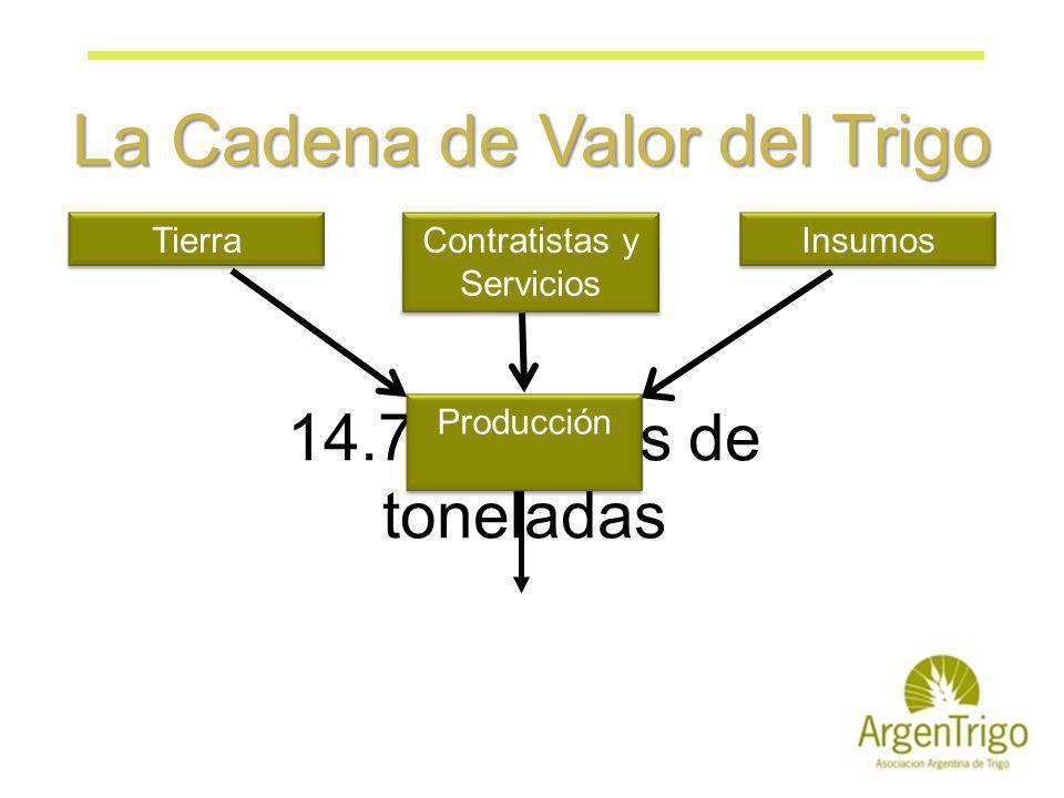 14.7 Millones de toneladas Producción InsumosTierra Contratistas y Servicios La Cadena de Valor del Trigo