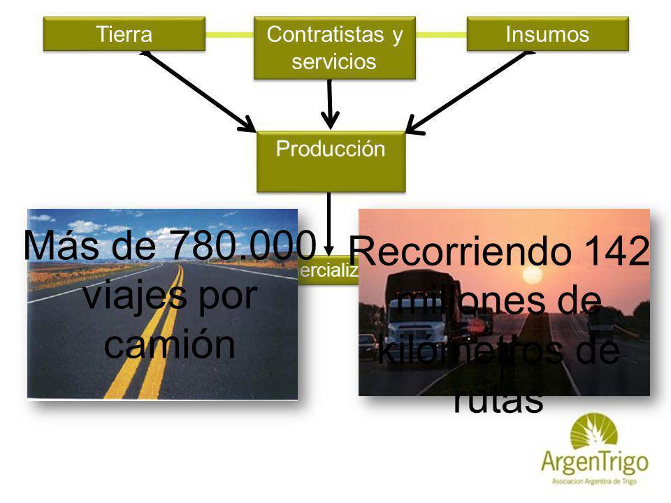 Comercialización Recorriendo 142 millones de kilómetros de rutas Más de 780.000 viajes por camión Producción Insumos Tierra Contratistas y servicios L