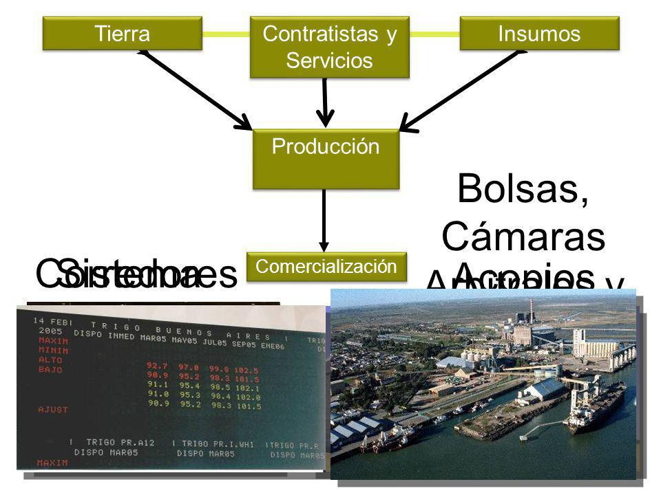 Comercialización Acopios Corredores Bolsas, Cámaras Arbitrales y Mercados a Término Sistema Portuario Insumos Tierra Contratistas y Servicios La Caden