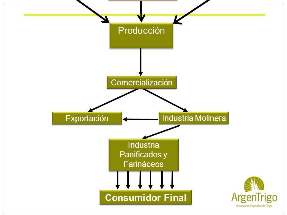 InsumosTierraContratistas y servicios La Cadena de Valor del Trigo Exportación Industria Molinera Comercialización Industria Panificados y Farináceos