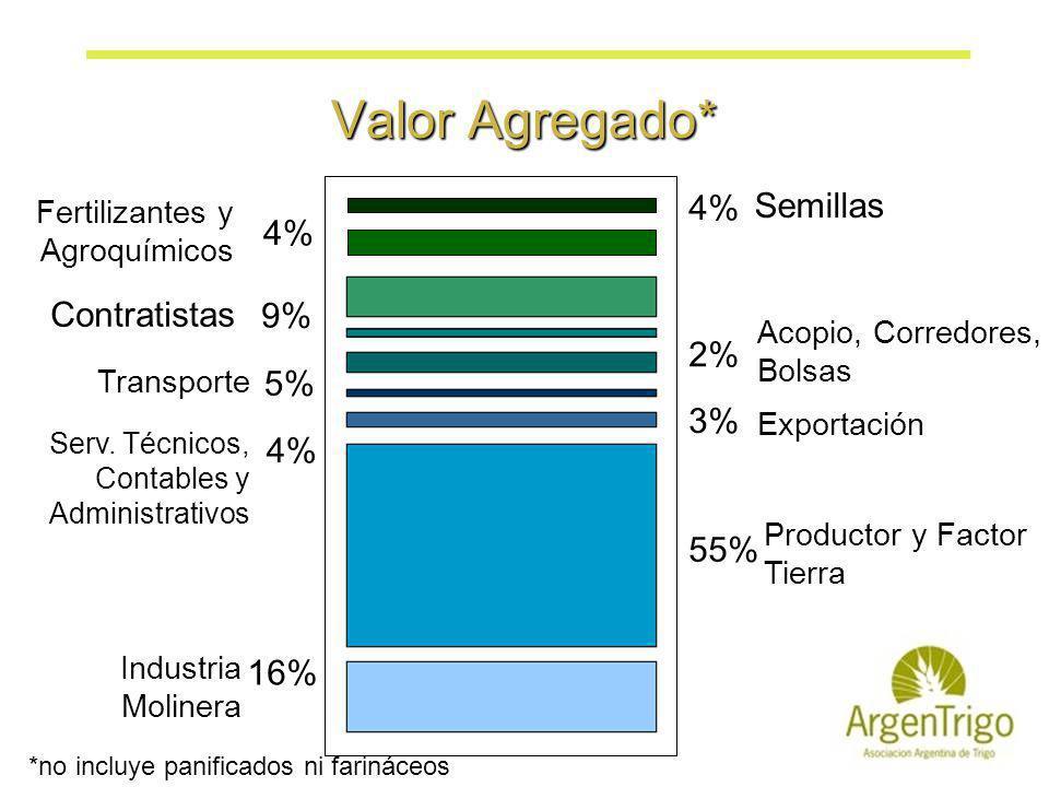 Valor Agregado* Fertilizantes y Agroquímicos Semillas Acopio, Corredores, Bolsas Contratistas Transporte Exportación Serv. Técnicos, Contables y Admin