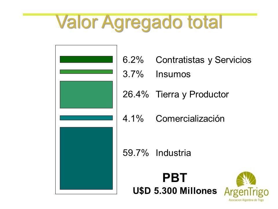 Tierra y Productor Insumos Contratistas y Servicios Valor Agregado total Industria Comercialización PBT U$D 5.300 Millones 26.4% 3.7% 6.2% 59.7% 4.1%