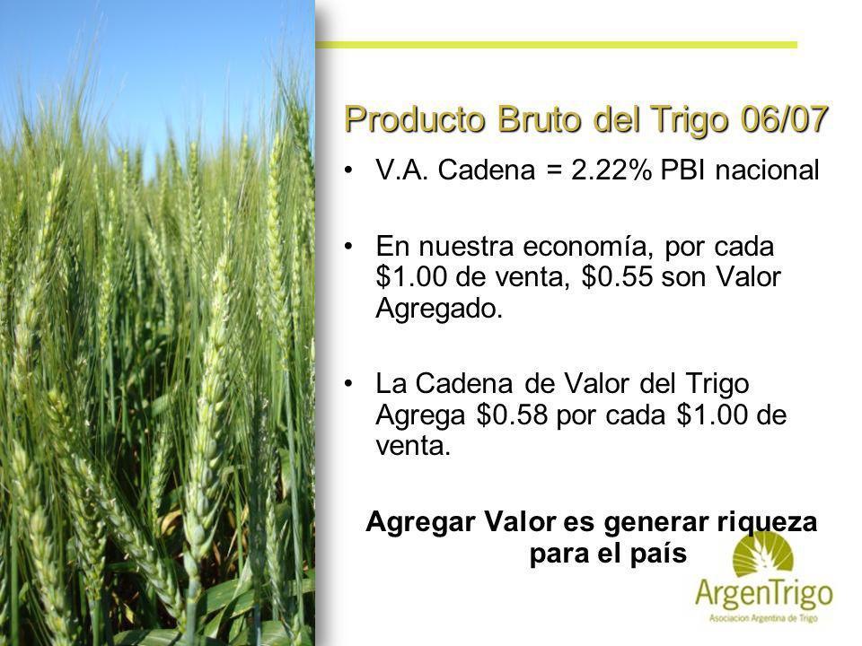 V.A. Cadena = 2.22% PBI nacional En nuestra economía, por cada $1.00 de venta, $0.55 son Valor Agregado. La Cadena de Valor del Trigo Agrega $0.58 por