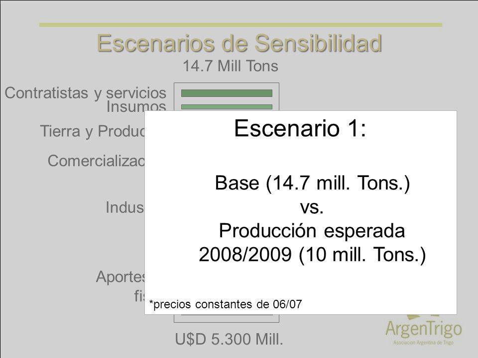 Tierra y Productor Insumos Contratistas y servicios Industria Comercialización Aportes al fisco 14.7 Mill Tons U$D 5.300 Mill. Escenarios de Sensibili