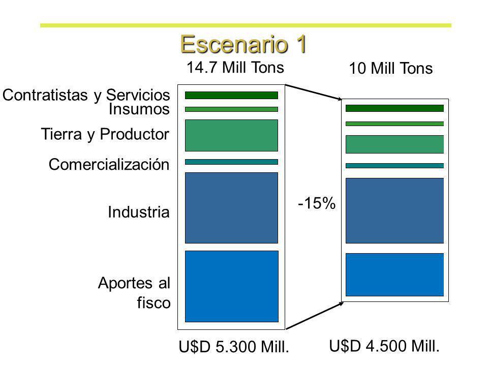 Tierra y Productor Insumos Contratistas y Servicios Industria Comercialización Aportes al fisco 14.7 Mill Tons 10 Mill Tons U$D 5.300 Mill. U$D 4.500