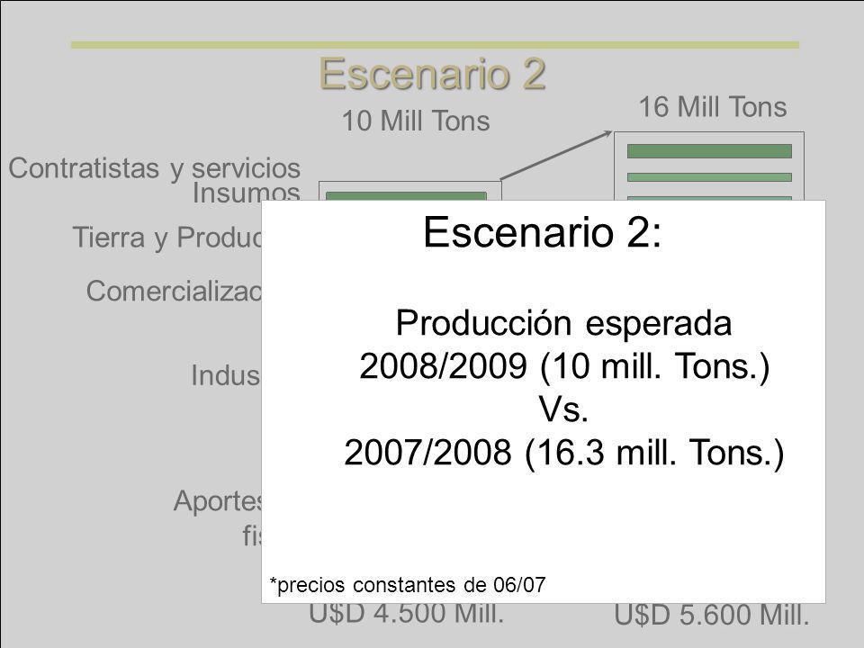 Tierra y Productor Insumos Contratistas y servicios Industria Comercialización Aportes al fisco 16 Mill Tons 10 Mill Tons U$D 5.600 Mill. U$D 4.500 Mi
