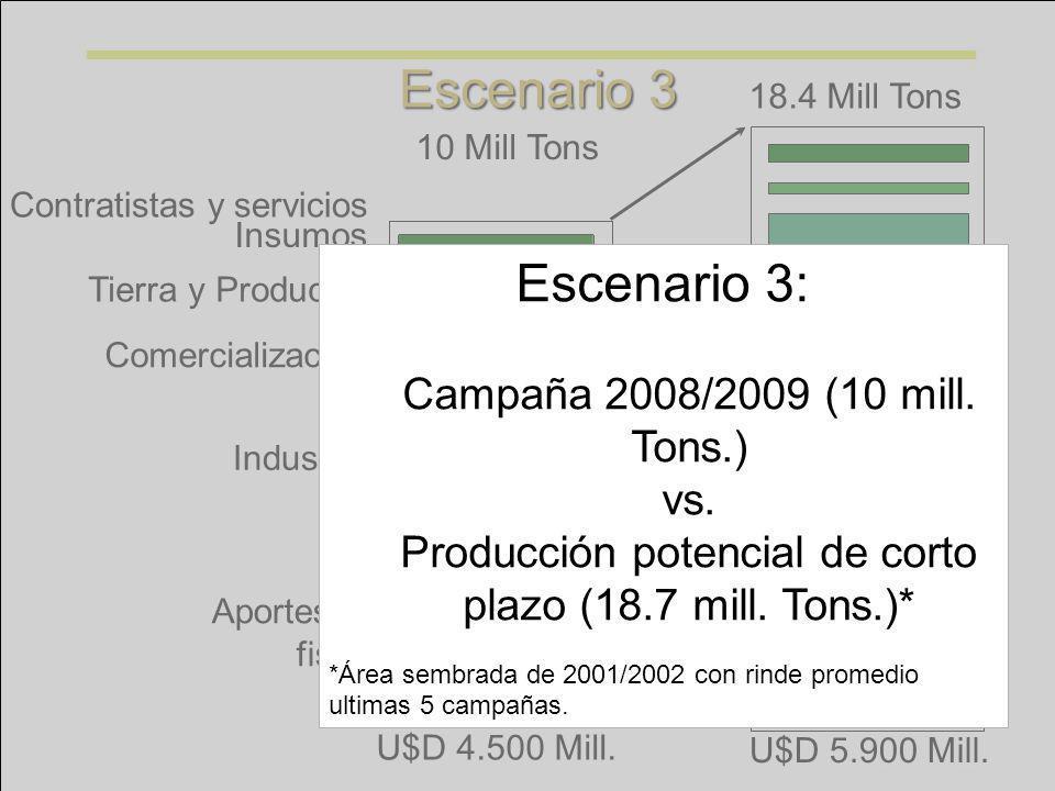 Tierra y Productor Insumos Contratistas y servicios Industria Comercialización Aportes al fisco 18.4 Mill Tons 10 Mill Tons U$D 5.900 Mill. U$D 4.500